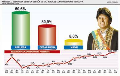 Porcentaje de aprobación de Evo Morales